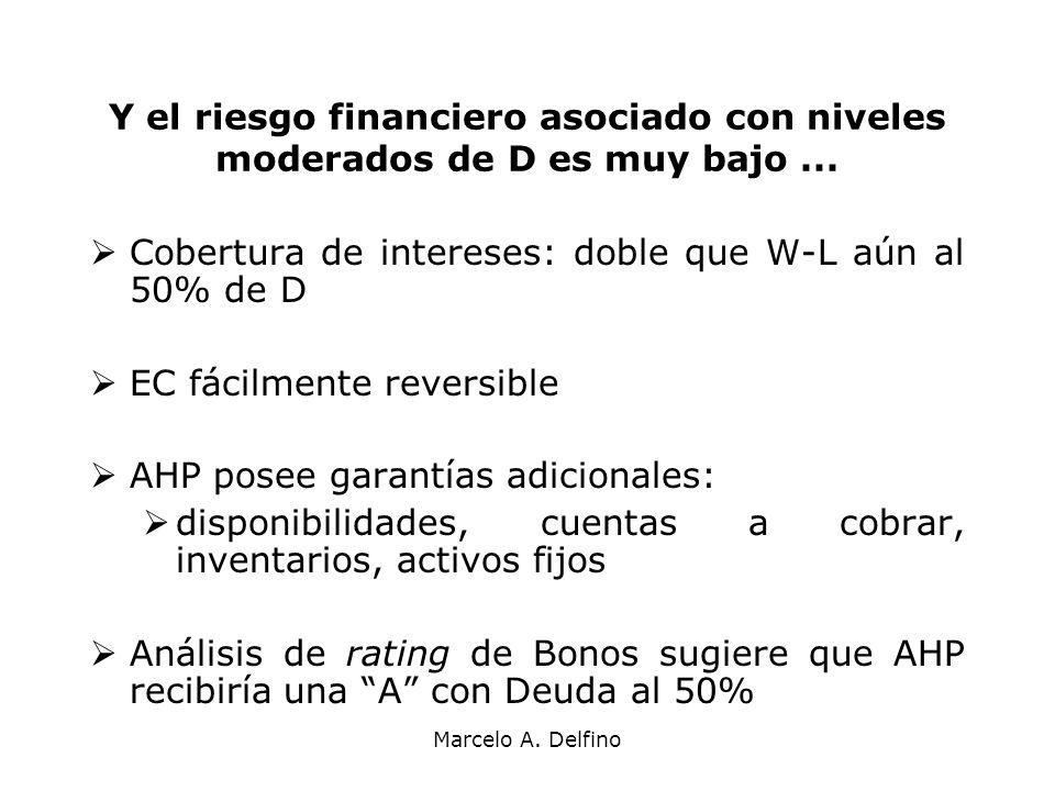 Marcelo A. Delfino Y el riesgo financiero asociado con niveles moderados de D es muy bajo... Cobertura de intereses: doble que W-L aún al 50% de D EC