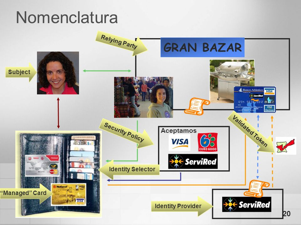 20 Nomenclatura Aceptamos GRAN BAZAR Subject Security Policy Relying Party Validated Token Identity Selector Identity Provider Managed Card
