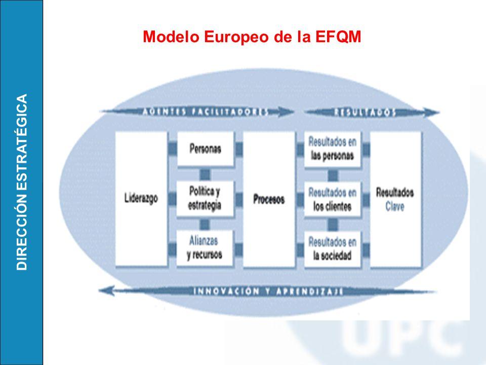 DIRECCIÓN ESTRATÉGICA Modelo Europeo de la EFQM