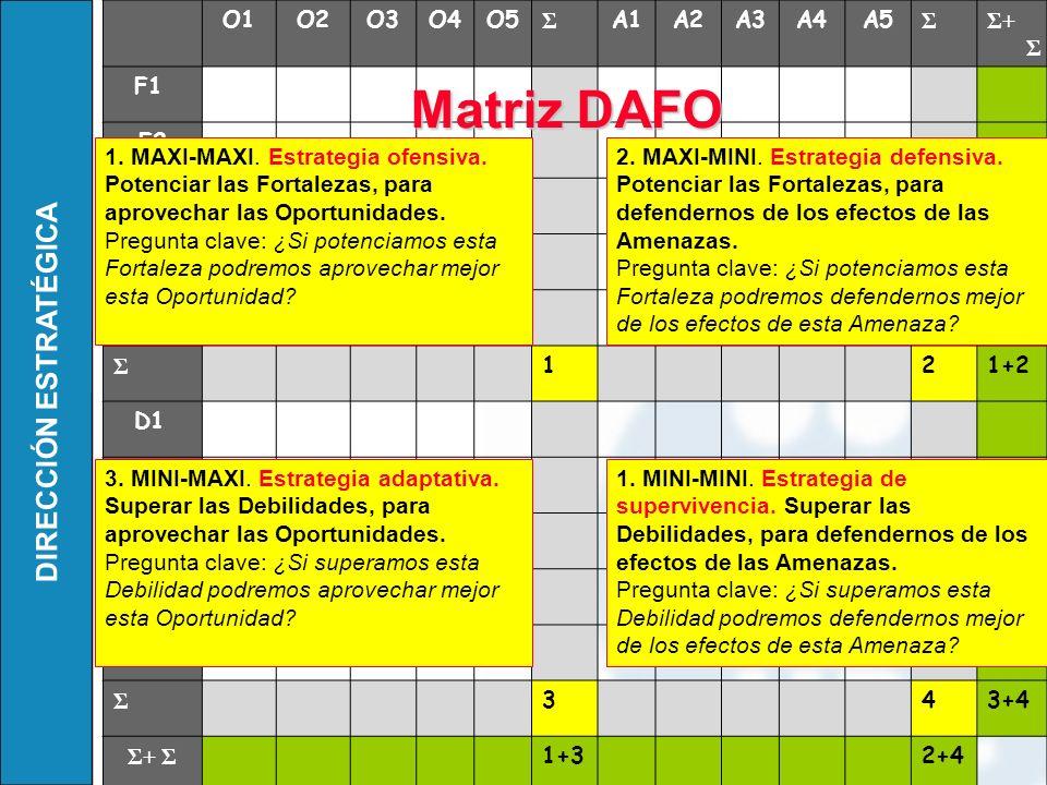 DIRECCIÓN ESTRATÉGICA O1O2O3O4O5 Σ A1A2A3A4A5 ΣΣ+ Σ F1 F2 F3 F4 F5 Σ 121+2 D1 D2 D3 D4 D5 Σ 343+4 Σ+ Σ 1+32+4 MatrizDAFO Matriz DAFO 1 43 2 1. MAXI-MA