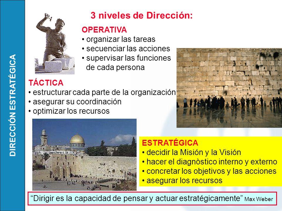 DIRECCIÓN ESTRATÉGICA 3 niveles de Dirección: OPERATIVA organizar las tareas secuenciar las acciones supervisar las funciones de cada persona TÁCTICA