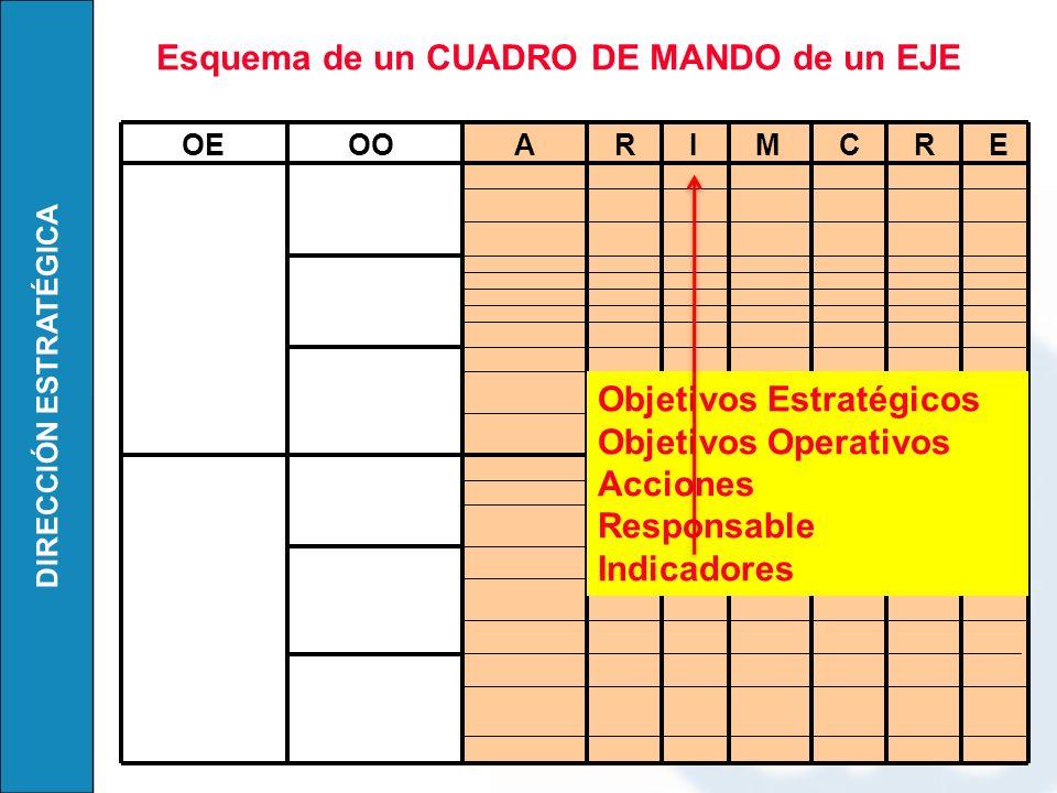 DIRECCIÓN ESTRATÉGICA Esquema de un CUADRO DE MANDO de un EJE OEOOARIMCRE Objetivos Estratégicos Objetivos Operativos Acciones Responsable Indicadores