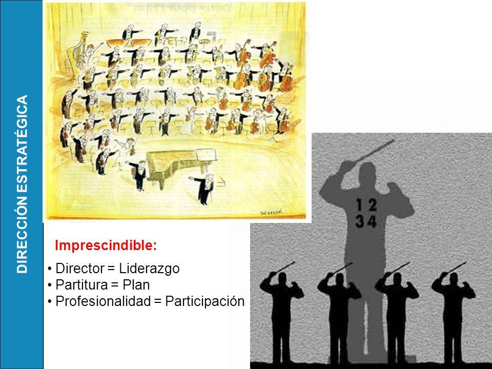 DIRECCIÓN ESTRATÉGICA Imprescindible: Director = Liderazgo Partitura = Plan Profesionalidad = Participación