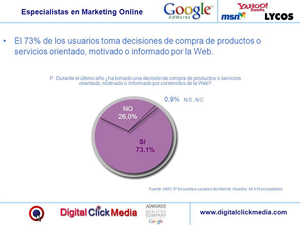 Especialistas en Marketing Online www.digitalclickmedia.com El 73% de los usuarios toma decisiones de compra de productos o servicios orientado, motiv