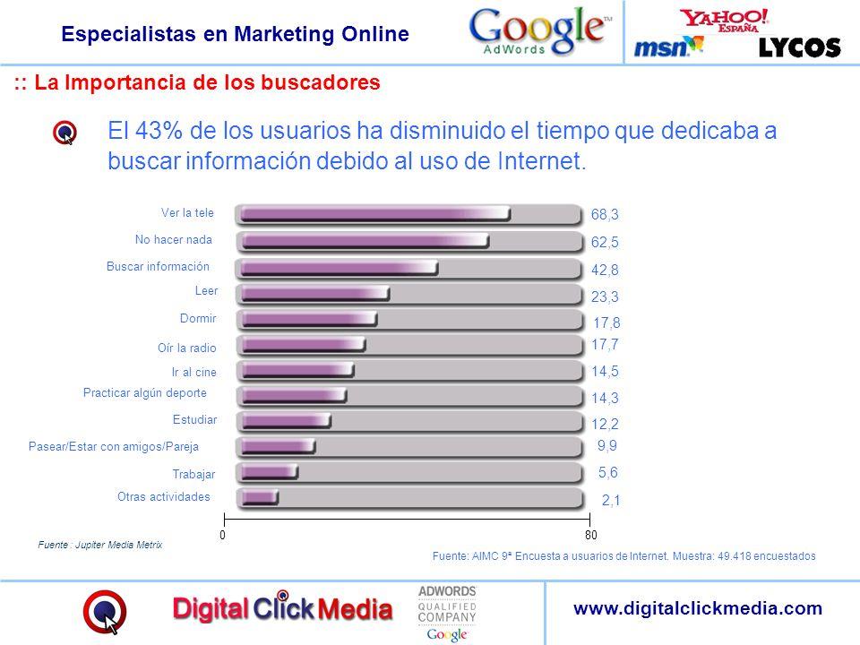 Especialistas en Marketing Online www.digitalclickmedia.com Fuente : Jupiter Media Metrix :: La Importancia de los buscadores El 43% de los usuarios h