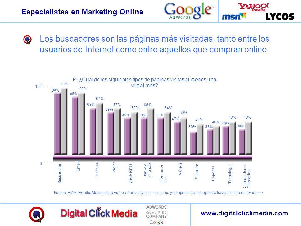 Especialistas en Marketing Online www.digitalclickmedia.com Los buscadores son las páginas más visitadas, tanto entre los usuarios de Internet como en