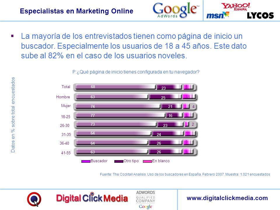 Especialistas en Marketing Online www.digitalclickmedia.com La mayoría de los entrevistados tienen como página de inicio un buscador. Especialmente lo