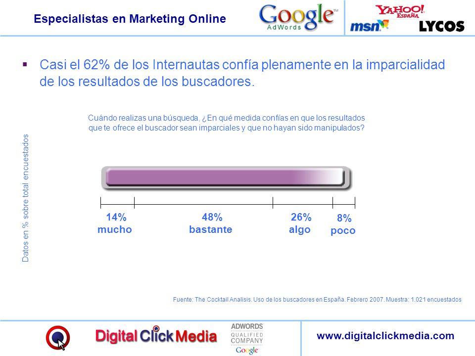 Especialistas en Marketing Online www.digitalclickmedia.com Casi el 62% de los Internautas confía plenamente en la imparcialidad de los resultados de
