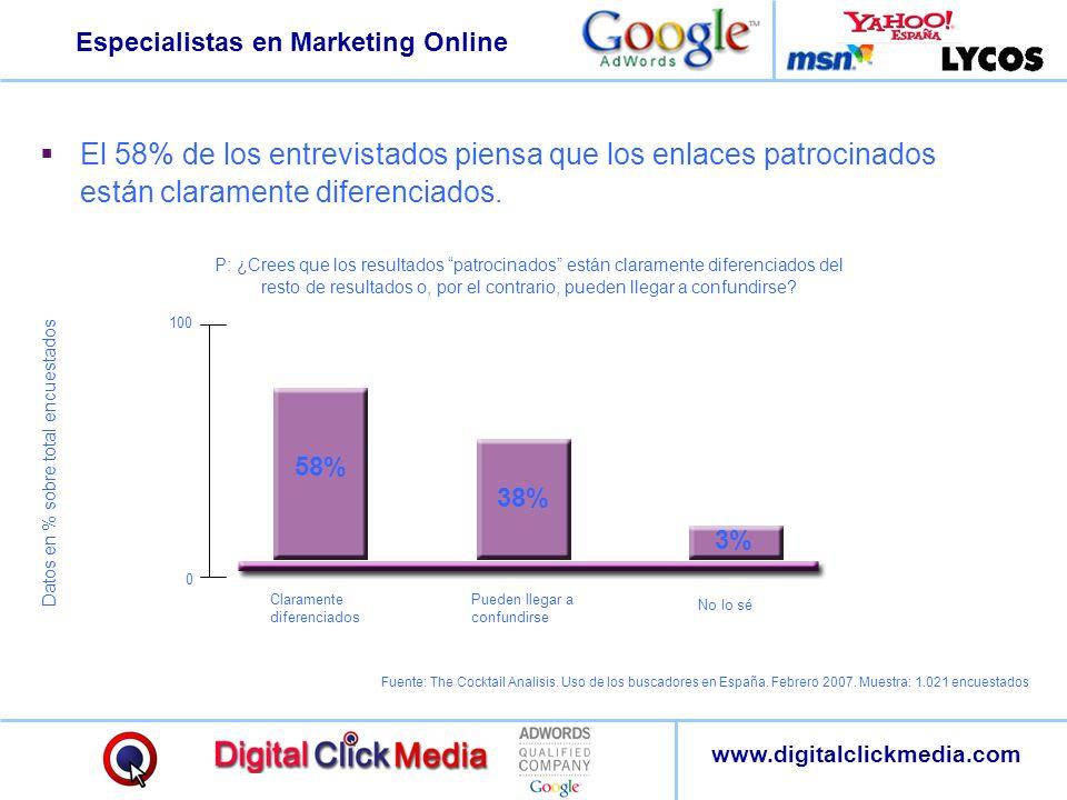 Especialistas en Marketing Online www.digitalclickmedia.com El 58% de los entrevistados piensa que los enlaces patrocinados están claramente diferenci