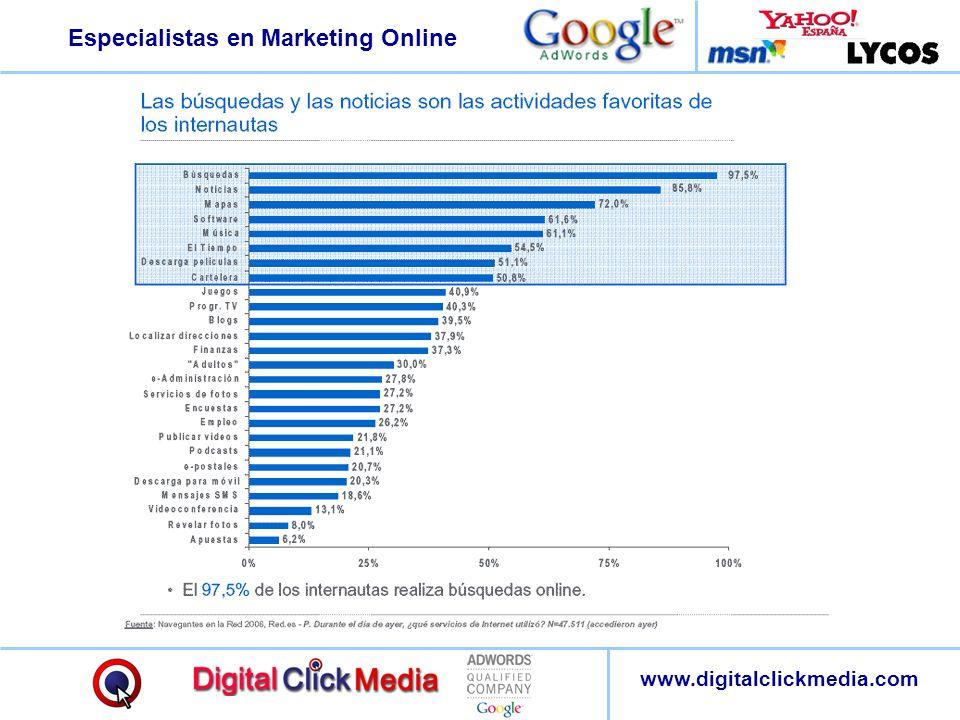Especialistas en Marketing Online www.digitalclickmedia.com Fuente : Jupiter Media Metrix :: La Importancia de los buscadores El 43% de los usuarios ha disminuido el tiempo que dedicaba a buscar información debido al uso de Internet.