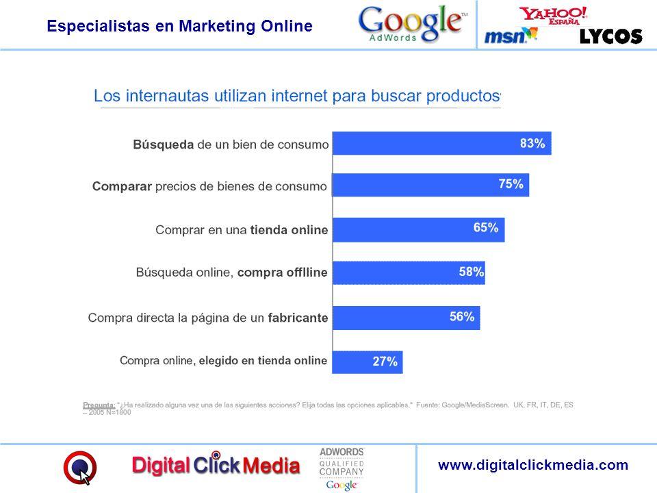 Especialistas en Marketing Online www.digitalclickmedia.com Los buscadores son las páginas más visitadas, tanto entre los usuarios de Internet como entre aquellos que compran online.