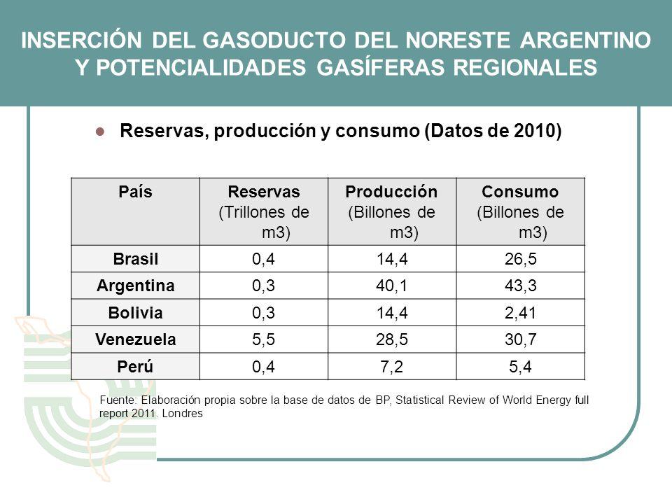 INSERCIÓN DEL GASODUCTO DEL NORESTE ARGENTINO Y POTENCIALIDADES GASÍFERAS REGIONALES Reservas, producción y consumo (Datos de 2010) PaísReservas (Tril