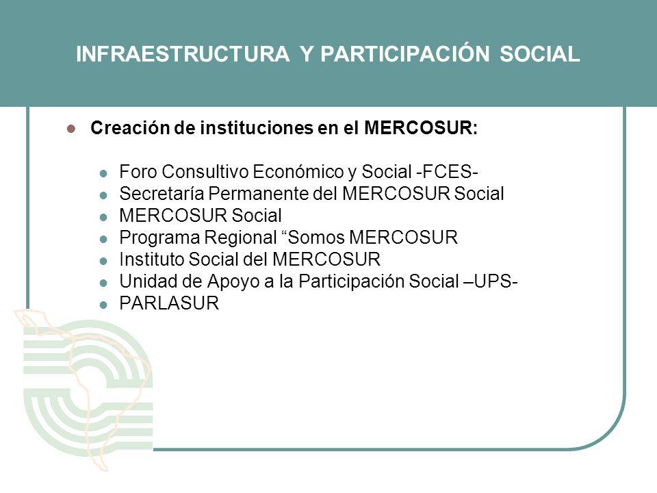 INFRAESTRUCTURA Y PARTICIPACIÓN SOCIAL Creación de instituciones en el MERCOSUR: Foro Consultivo Económico y Social -FCES- Secretaría Permanente del M