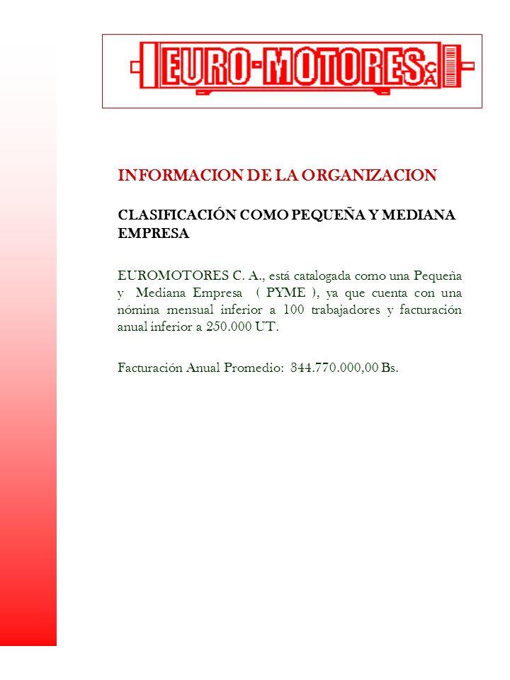 INFORMACION DE LA ORGANIZACION CLASIFICACIÓN COMO PEQUEÑA Y MEDIANA EMPRESA EUROMOTORES C. A., está catalogada como una Pequeña y Mediana Empresa ( PY