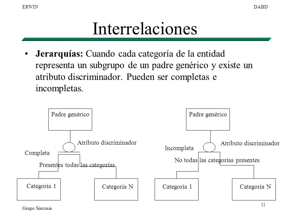 Grupo Sintonía ERWINDABD 11 Interrelaciones Jerarquías: Cuando cada categoría de la entidad representa un subgrupo de un padre genérico y existe un at