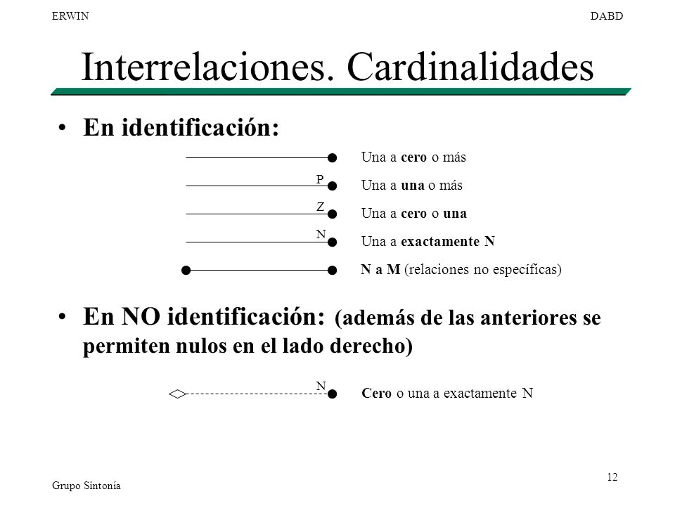 Grupo Sintonía ERWINDABD 12 Interrelaciones. Cardinalidades En identificación: En NO identificación: (además de las anteriores se permiten nulos en el