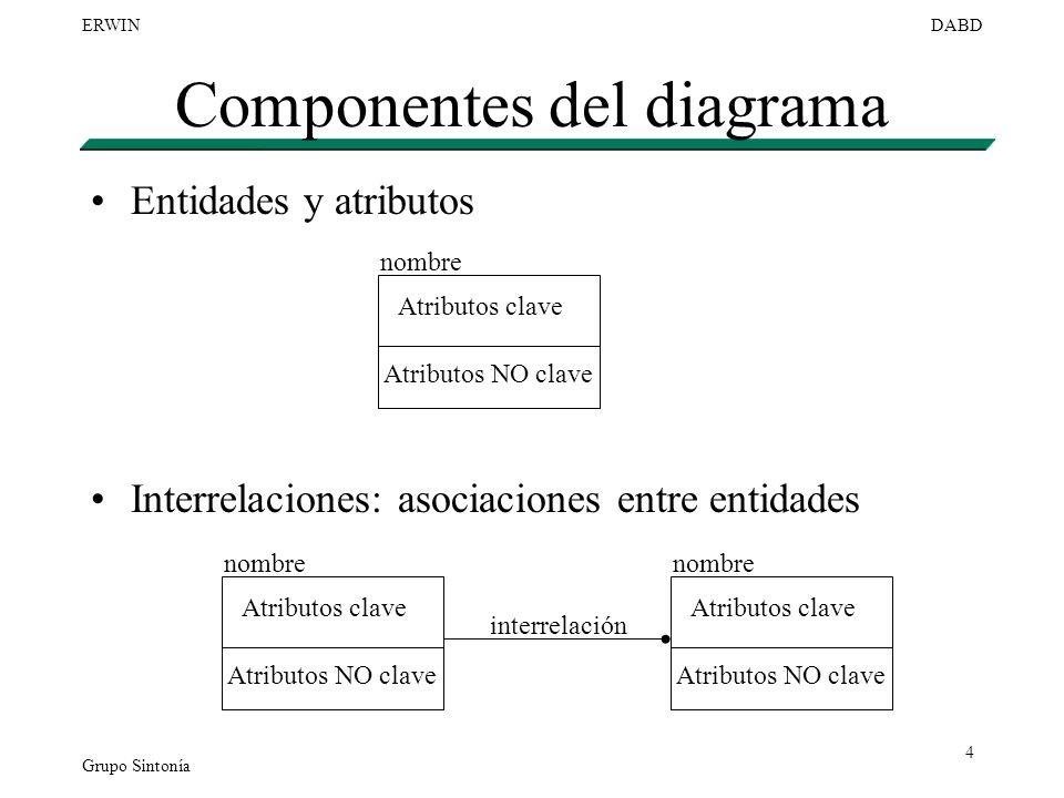 Grupo Sintonía ERWINDABD 4 Componentes del diagrama Entidades y atributos Interrelaciones: asociaciones entre entidades nombre Atributos clave Atribut