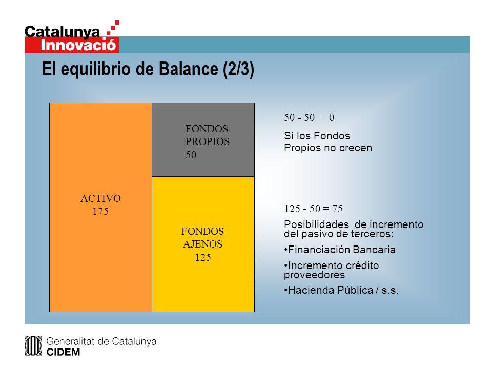 El equilibrio de Balance (2/3) FONS PROPIS 50 50 - 50 = 0 Si los Fondos Propios no crecen 125 - 50 = 75 Posibilidades de incremento del pasivo de terc