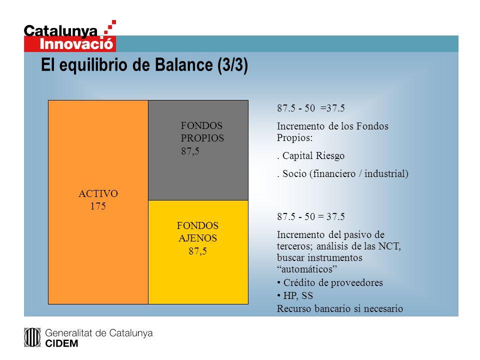 El equilibrio de Balance (3/3) FONS PROPIS 50 ACTIVO 175 FONDOS PROPIOS 87,5 FONDOS AJENOS 87,5 87.5 - 50 =37.5 Incremento de los Fondos Propios:. Cap