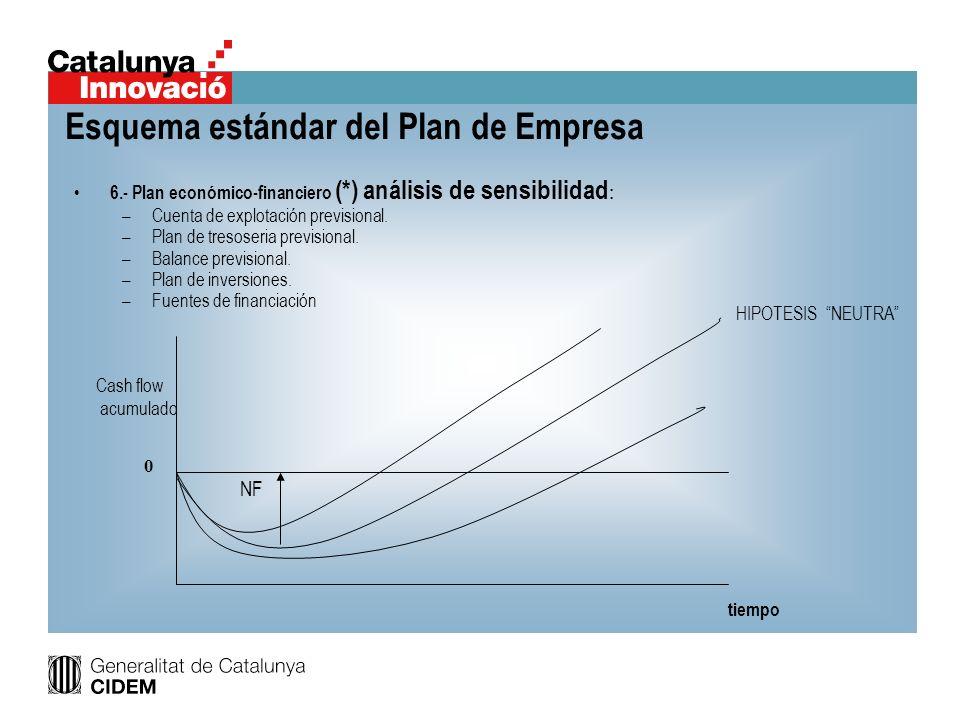 Esquema estándar del Plan de Empresa 6.- Plan económico-financiero (*) análisis de sensibilidad : –Cuenta de explotación previsional. –Plan de tresose