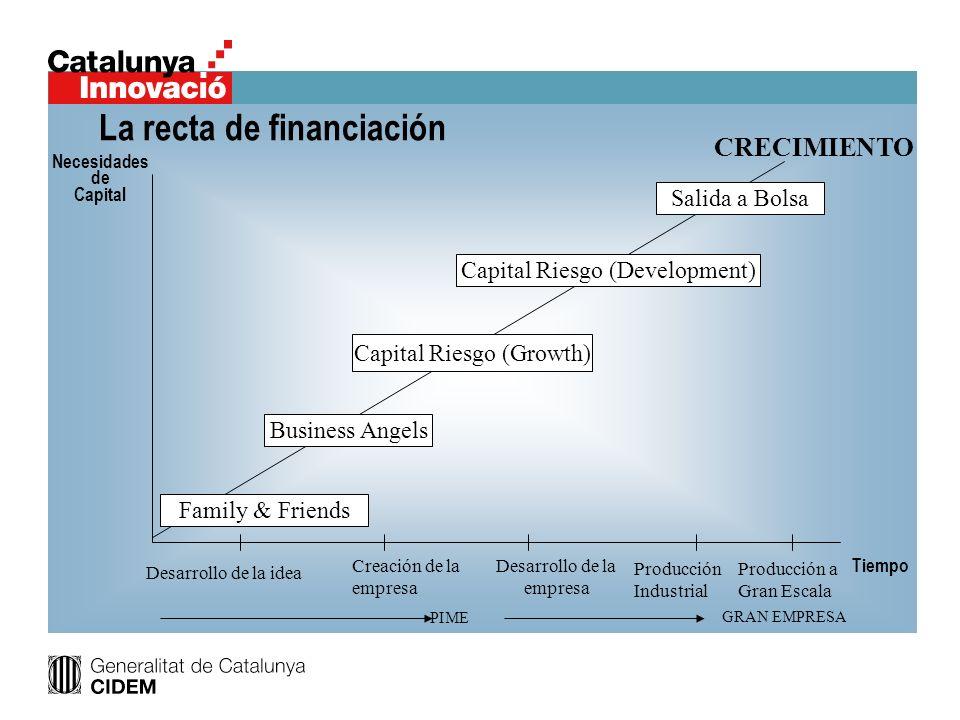 Necesidades de Capital Desarrollo de la idea Creación de la empresa Desarrollo de la empresa Producción Industrial Producción a Gran Escala Tiempo Fam