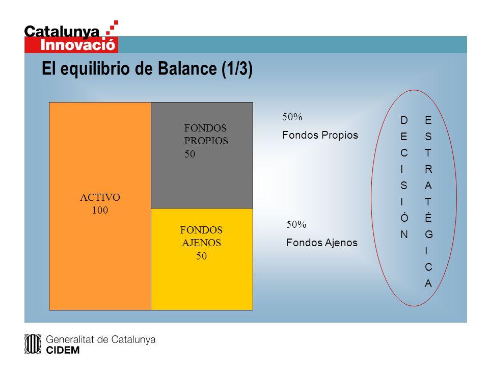 El equilibrio de Balance (2/3) FONS PROPIS 50 50 - 50 = 0 Si los Fondos Propios no crecen 125 - 50 = 75 Posibilidades de incremento del pasivo de terceros: Financiación Bancaria Incremento crédito proveedores Hacienda Pública / s.s.