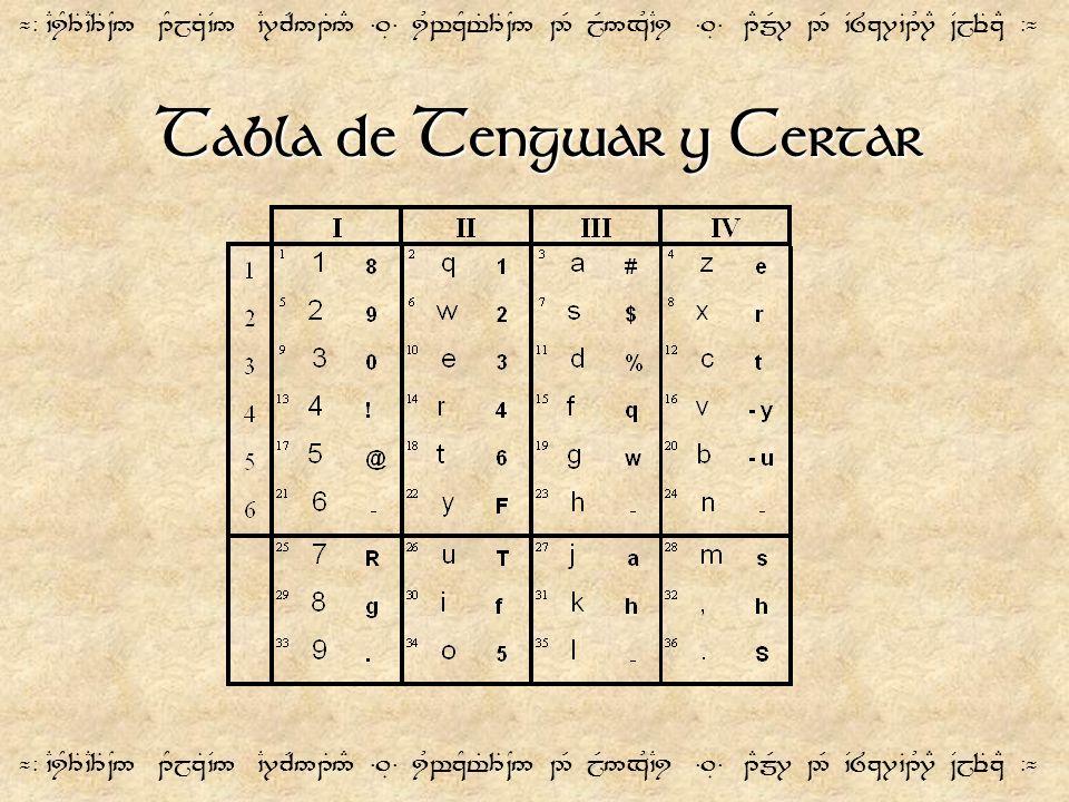 Tabla de Tengwar y Certar ¬- `CiY3T`C3T~N5 1YjzT`V5 `C7cR51T5# =.É= iUwzYt%3T~N5 2R jR5xU`Ci =.É= 1EmR7 2R `V8z7`B1U7E ~VjeTzE -¬