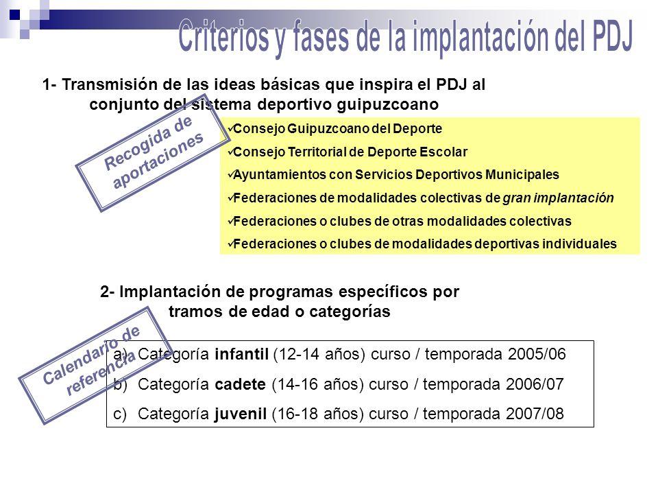 1- Transmisión de las ideas básicas que inspira el PDJ al conjunto del sistema deportivo guipuzcoano Consejo Guipuzcoano del Deporte Consejo Territori