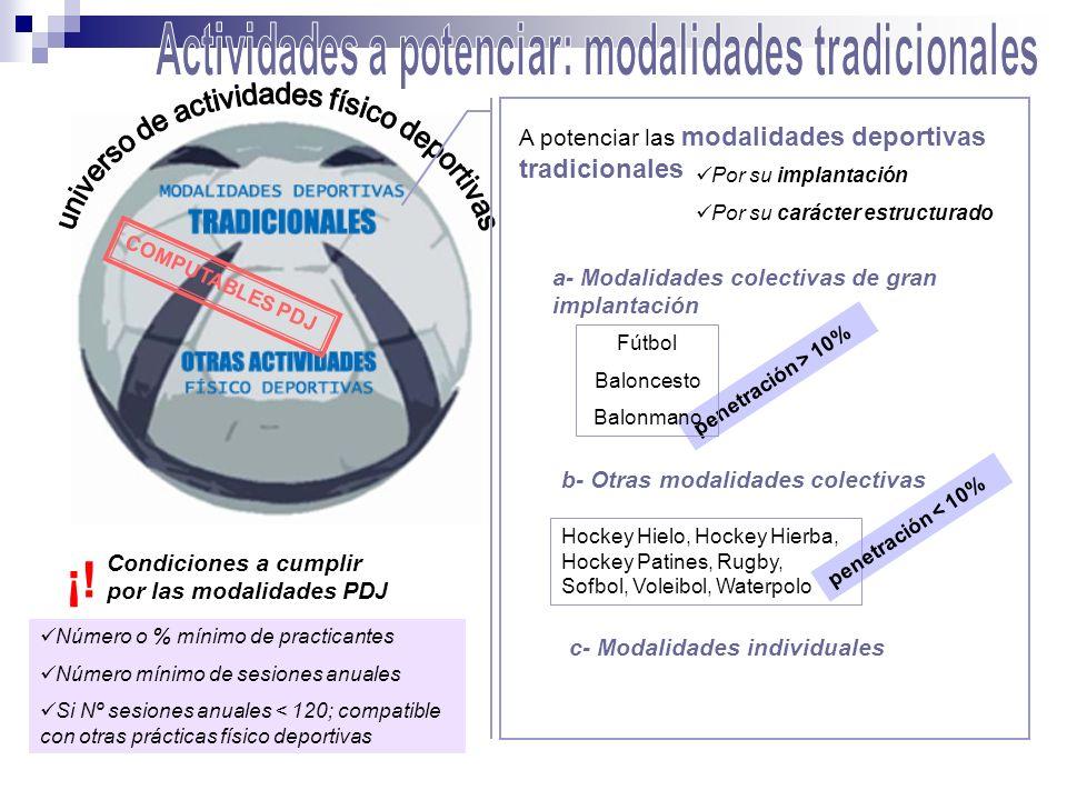COMPUTABLES PDJ A potenciar las modalidades deportivas tradicionales a- Modalidades colectivas de gran implantación b- Otras modalidades colectivas c-
