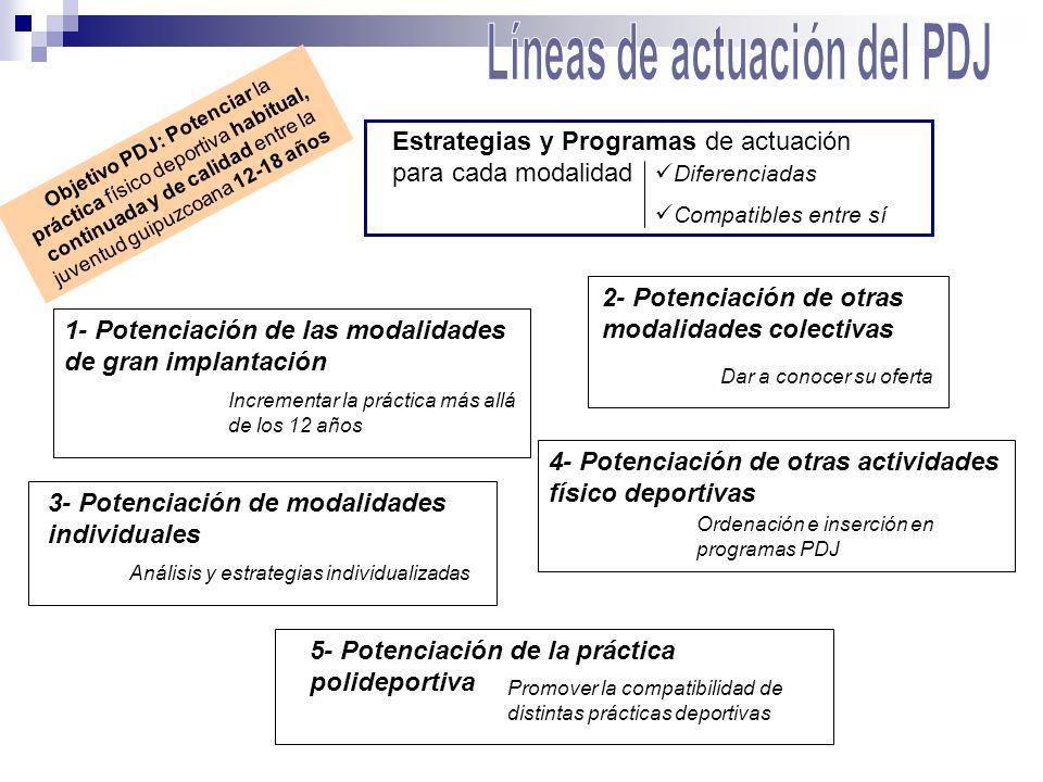 Estrategias y Programas de actuación para cada modalidad Objetivo PDJ: Potenciar la práctica físico deportiva habitual, continuada y de calidad entre