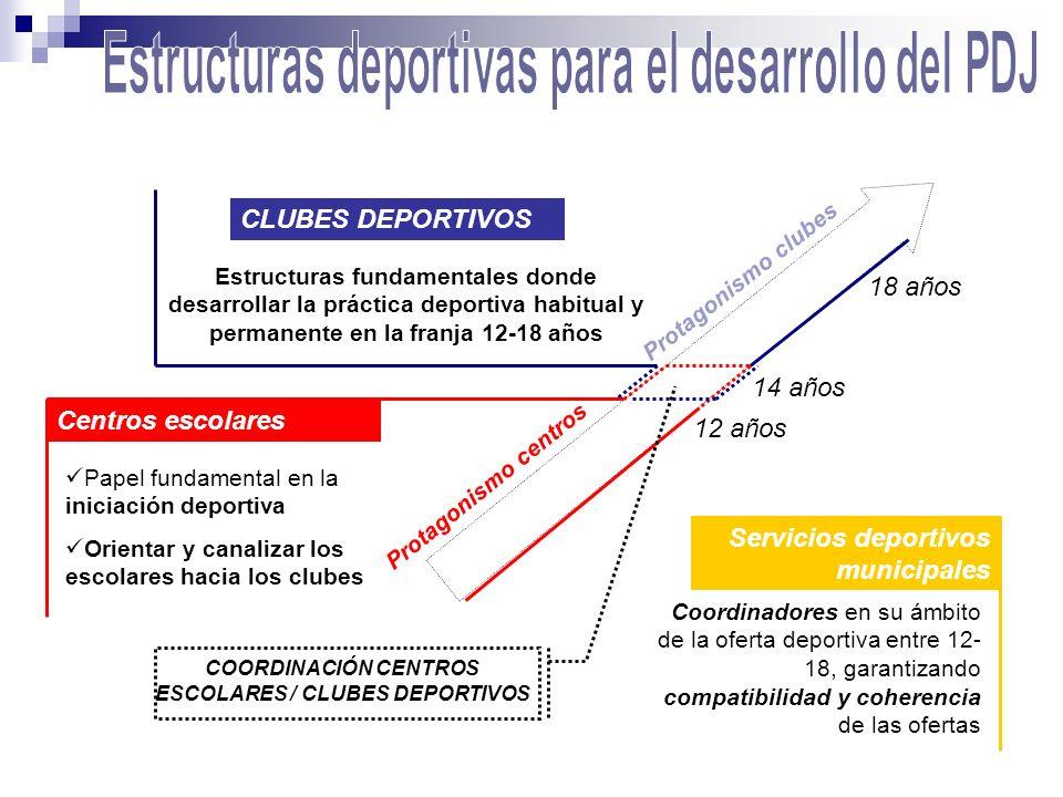 CLUBES DEPORTIVOS Estructuras fundamentales donde desarrollar la práctica deportiva habitual y permanente en la franja 12-18 años Centros escolares Pa
