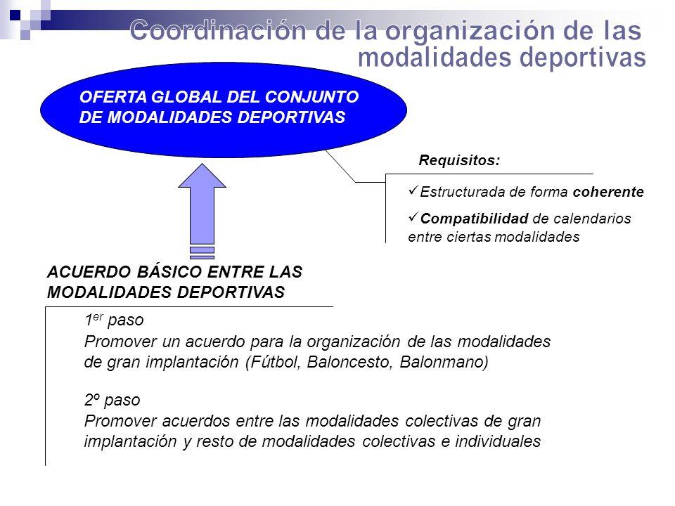 OFERTA GLOBAL DEL CONJUNTO DE MODALIDADES DEPORTIVAS Requisitos: Estructurada de forma coherente Compatibilidad de calendarios entre ciertas modalidad