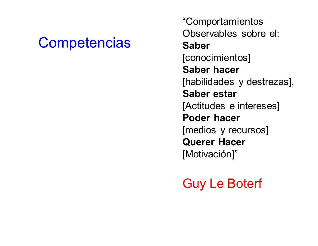 Competencias Comportamientos Observables sobre el: Saber [conocimientos] Saber hacer [habilidades y destrezas], Saber estar [Actitudes e intereses] Po