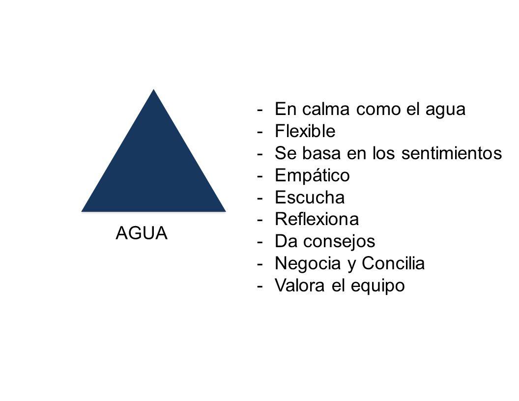 AGUA -En calma como el agua -Flexible -Se basa en los sentimientos -Empático -Escucha -Reflexiona -Da consejos -Negocia y Concilia -Valora el equipo