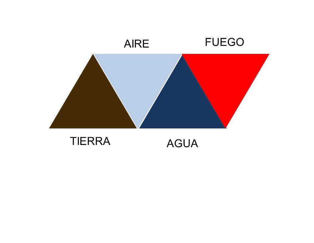 TIERRA AIRE AGUA FUEGO