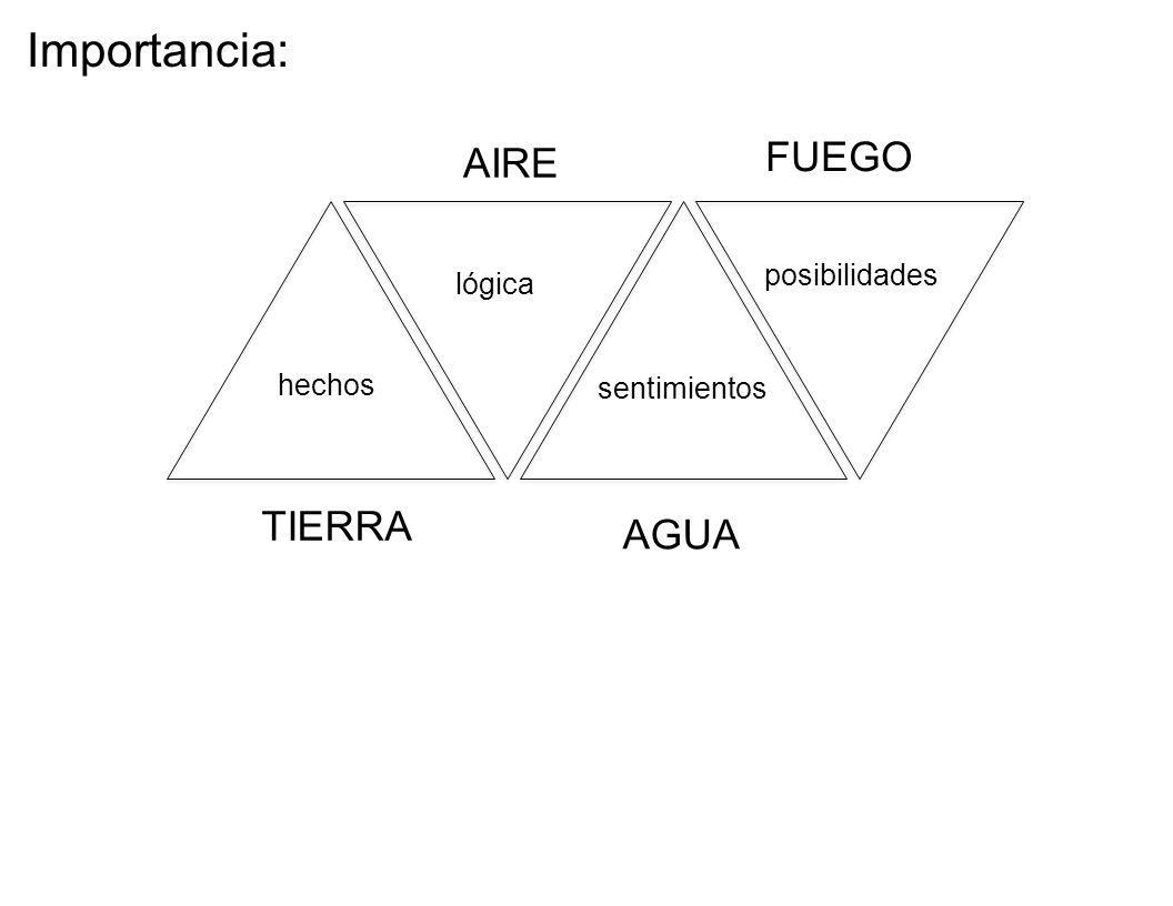hechos lógica sentimientos posibilidades TIERRA AIRE AGUA FUEGO Importancia: