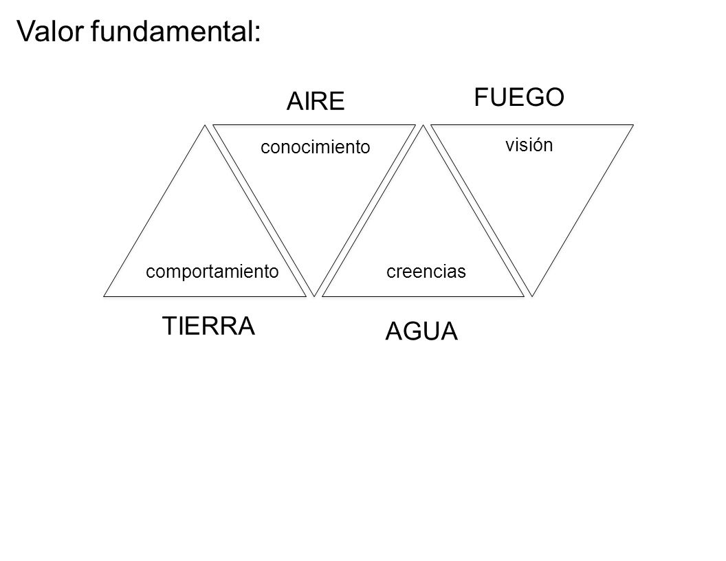 comportamiento conocimiento creencias visión TIERRA AIRE AGUA FUEGO Valor fundamental: