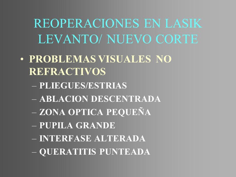 REOPERACIONES EN LASIK LEVANTO/ NUEVO CORTE PROBLEMAS VISUALES NO REFRACTIVOS –PLIEGUES/ESTRIAS –ABLACION DESCENTRADA –ZONA OPTICA PEQUEÑA –PUPILA GRA