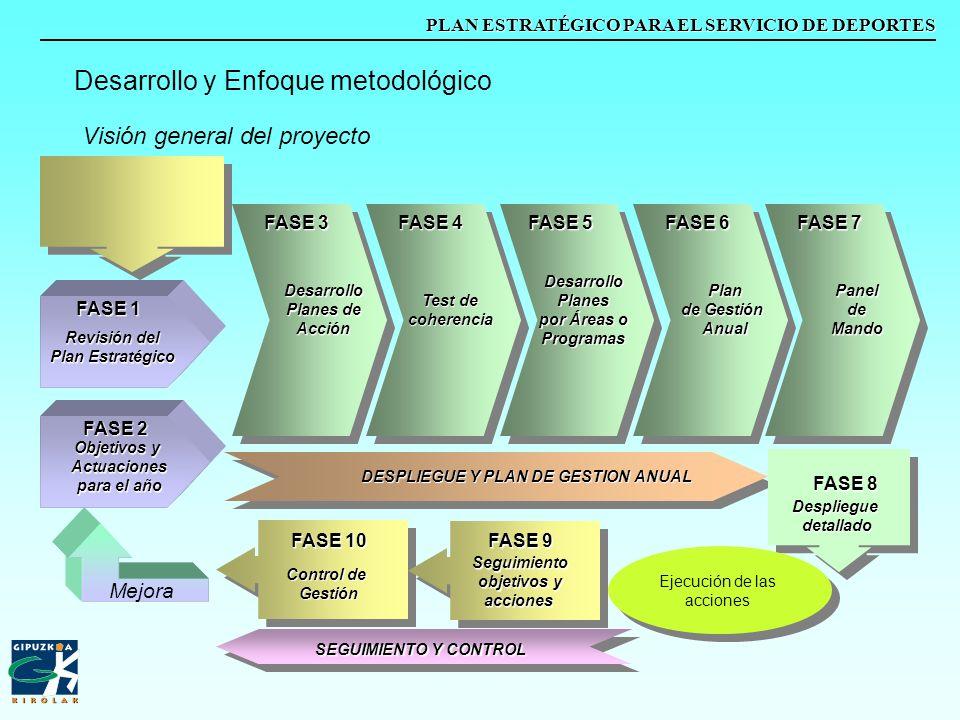 PLAN ESTRATÉGICO PARA EL SERVICIO DE DEPORTES Visión general del proyecto Desarrollo y Enfoque metodológico FASE 3 FASE 4 FASE 5 FASE 6 Desarrollo Pla