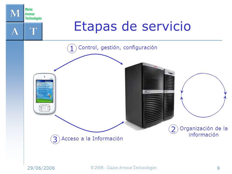 29/06/2006 © 2006 - Maine Avenue Technologies 9 Etapas de servicio 1 Control, gestión, configuración 2 Organización de la información 3 Acceso a la In