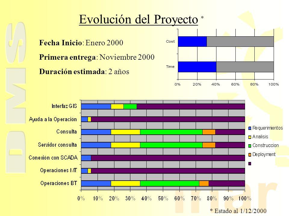 inar Fecha Inicio: Enero 2000 Primera entrega: Noviembre 2000 Duración estimada: 2 años Evolución del Proyecto * * Estado al 1/12/2000