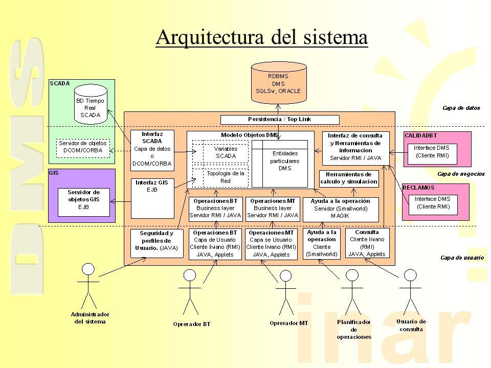 inar Arquitectura del sistema