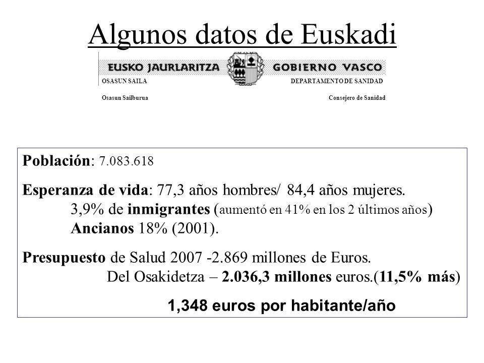 Algunos datos de Euskadi Población: 7.083.618 Esperanza de vida: 77,3 años hombres/ 84,4 años mujeres.