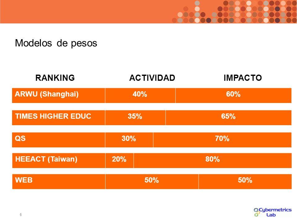 6 ACTIVIDAD IMPACTO ARWU (Shanghai)40%60% RANKING QS30%70% TIMES HIGHER EDUC35%65% HEEACT (Taiwan)20%80% WEB50% Modelos de pesos