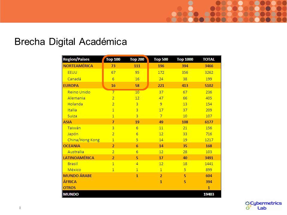8 Brecha Digital Académica