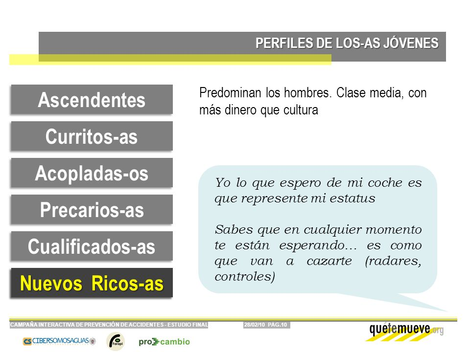 28/02/10 PÁG.10CAMPAÑA INTERACTIVA DE PREVENCIÓN DE ACCIDENTES - ESTUDIO FINAL PERFILES DE LOS-AS JÓVENES Curritos-as Ascendentes Precarios-as Acoplad