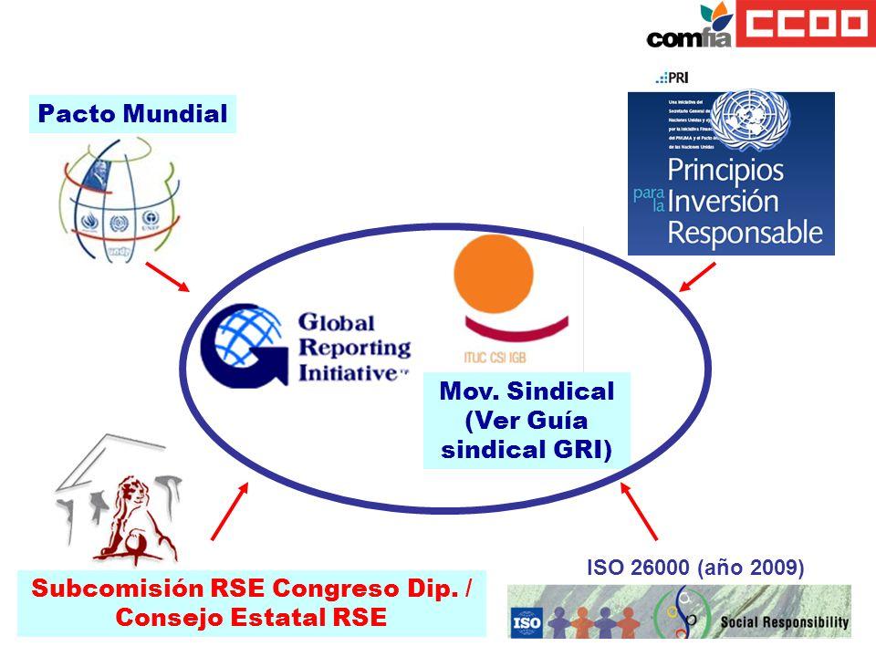 Subcomisión RSE Congreso Dip. / Consejo Estatal RSE Pacto Mundial ISO 26000 (año 2009) Mov. Sindical (Ver Guía sindical GRI)