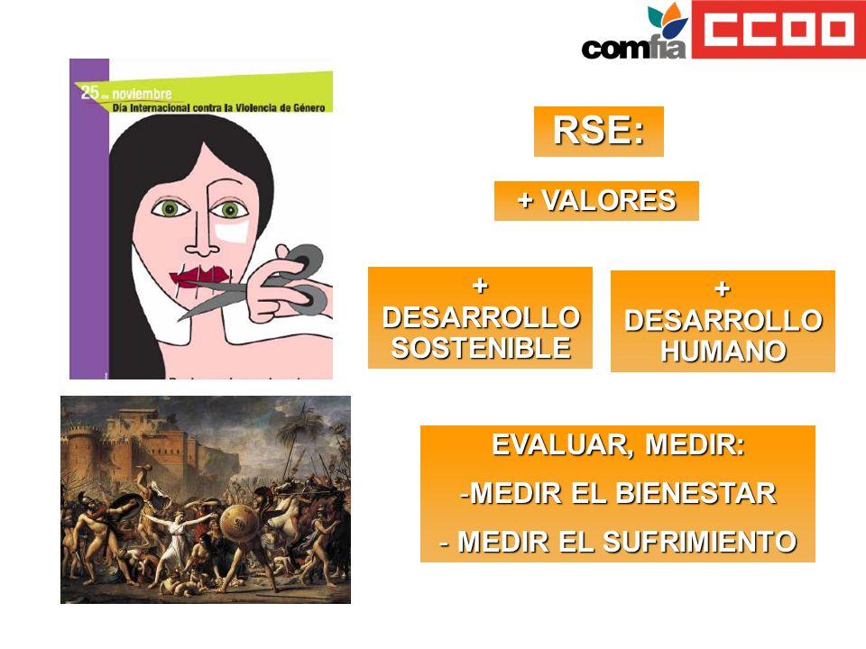 RSE: + DESARROLLO SOSTENIBLE + DESARROLLO HUMANO + VALORES EVALUAR, MEDIR: -MEDIR EL BIENESTAR - MEDIR EL SUFRIMIENTO