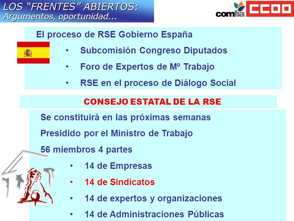 El proceso de RSE Gobierno España Subcomisión Congreso Diputados Foro de Expertos de Mº Trabajo RSE en el proceso de Diálogo Social LOS FRENTES ABIERT