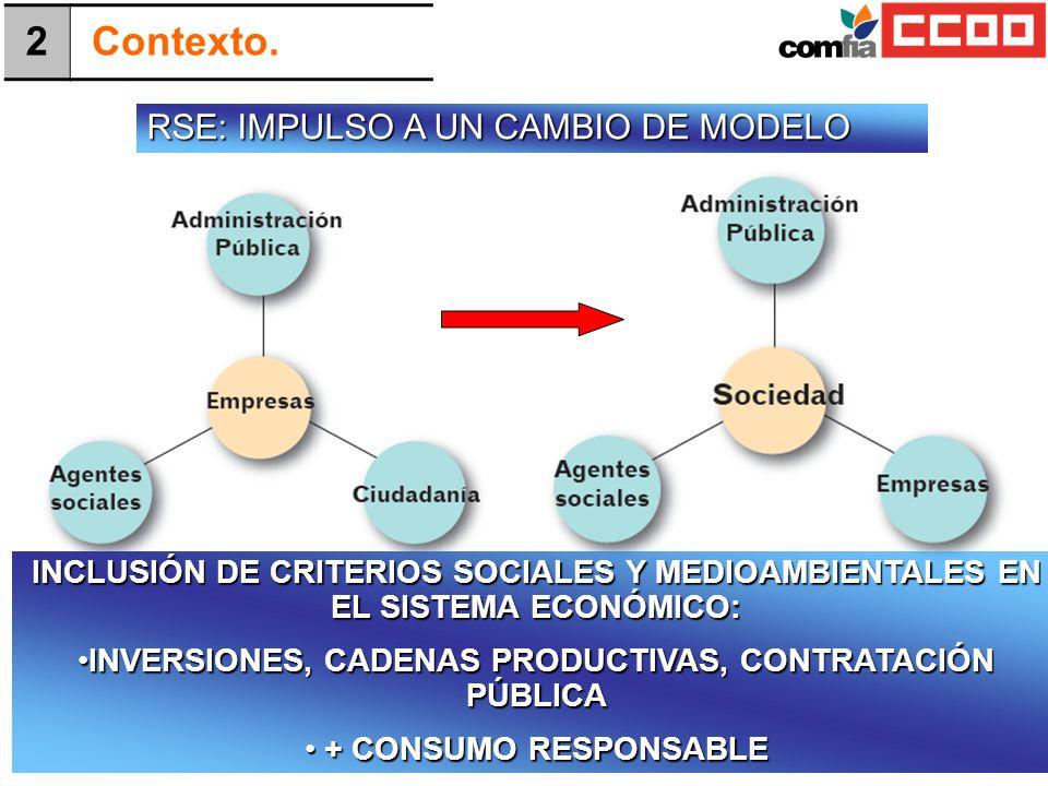 RSE: IMPULSO A UN CAMBIO DE MODELO 2 Contexto. INCLUSIÓN DE CRITERIOS SOCIALES Y MEDIOAMBIENTALES EN EL SISTEMA ECONÓMICO: INVERSIONES, CADENAS PRODUC